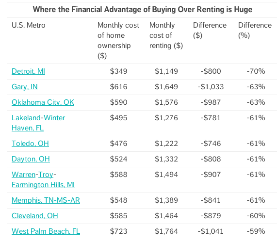 Oklahoma City rental prices versus purchasing